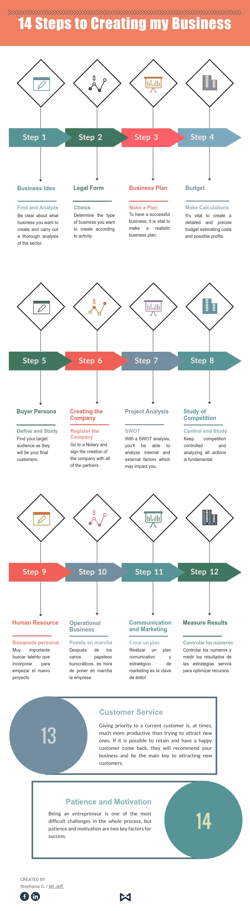 Infographic  | 14 steps to creating my business